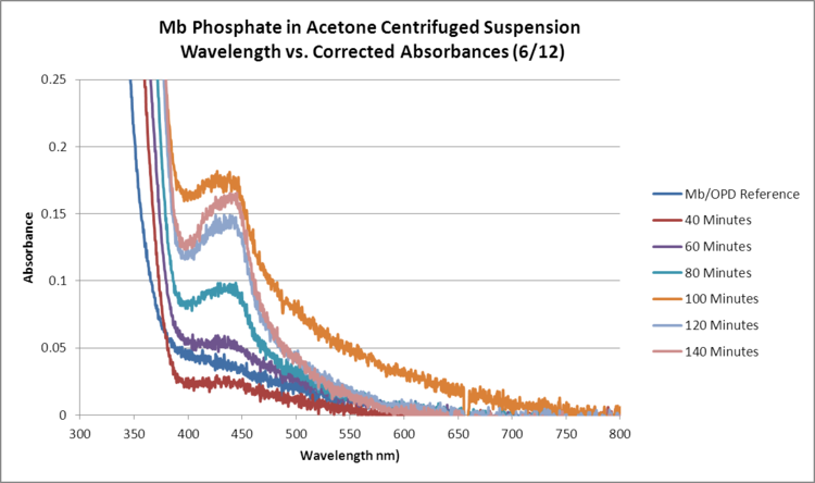 Mb Phosphate OPD H2O2 Acetone RERUN GRAPH.png