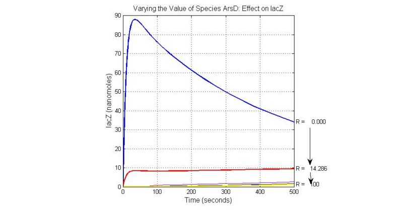 File:Varying the Value of Species ArsD Effect on lacZ.jpg
