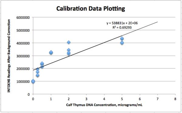 Calibration Data Plot