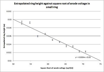 Figure 3: Linear fit between D, the extrapolated height of the rings and SQRT(V_A), the square root of the anode voltage, in the small ring.  The error bars represent the uncertainty in the height due to the uncertainty in measurement and the uncertainty in the length of the tube.  The uncertainty in the length of the tube is the dominant term as it is approximately twice the uncertainty in measurement.  The fact that most of the data points have their error bars spanning the linear fit demonstrates the validity of the de Brogle hypothesis.
