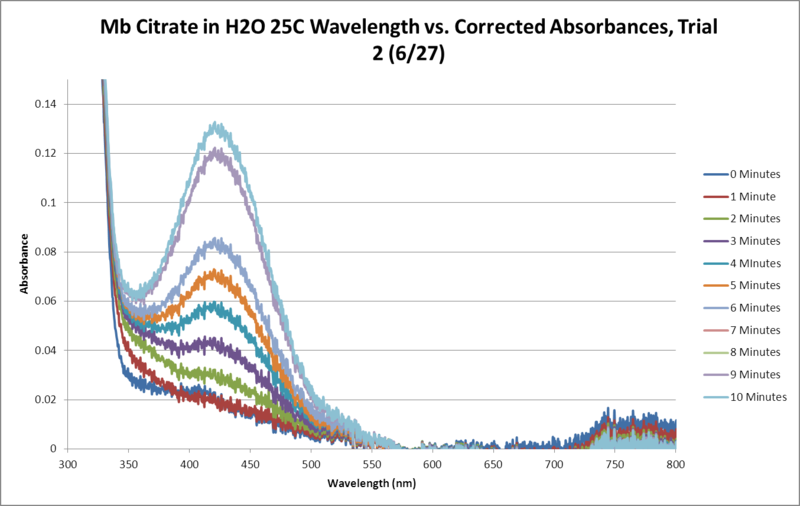 Image:Mb Citrate OPD H2O2 H2O 25C SEQUENTIAL GRAPH Trial2.png