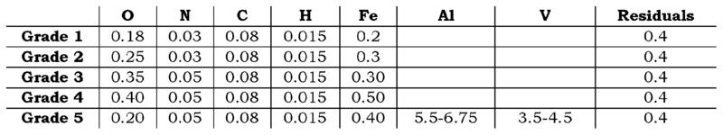 File:Titanium Grades.PNG