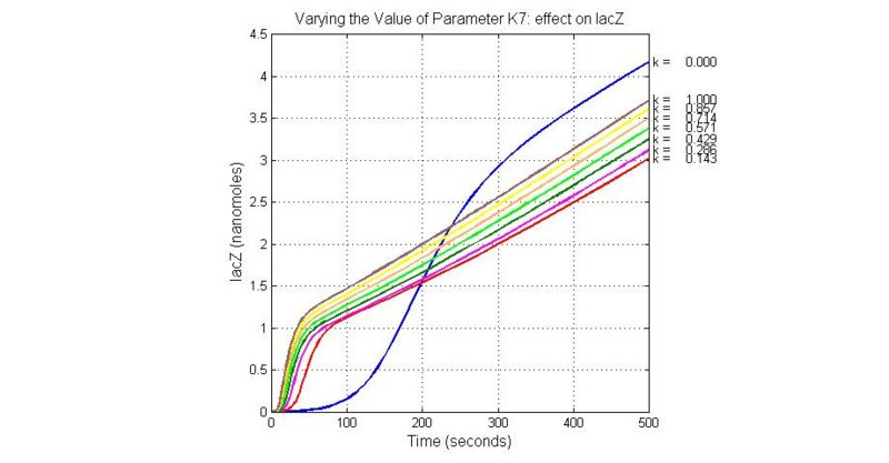 File:Varying the Value of Parameter K7 effect on lacZ.jpg