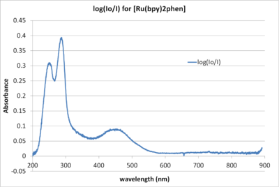 20120202Absorbance.png
