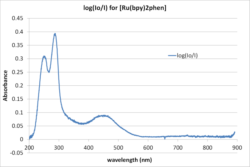 File:20120202Absorbance.png