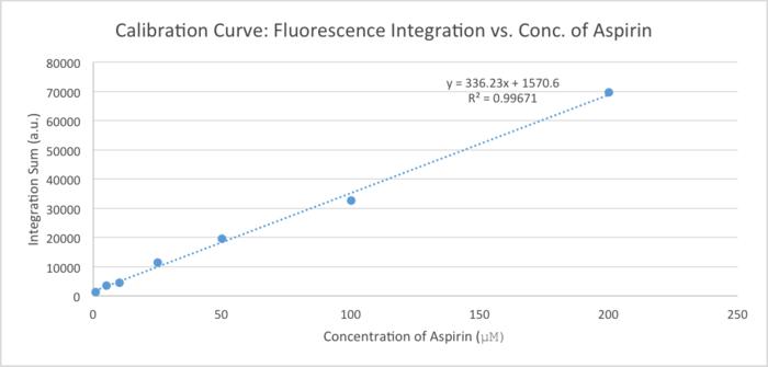 20150209 fluoresc calib curve aspirin 123456789.png