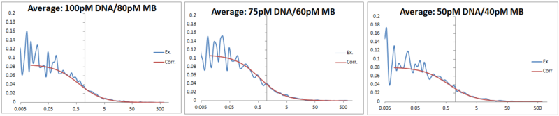 File:FCS data 2013 0702 DNA-MB comparison.PNG
