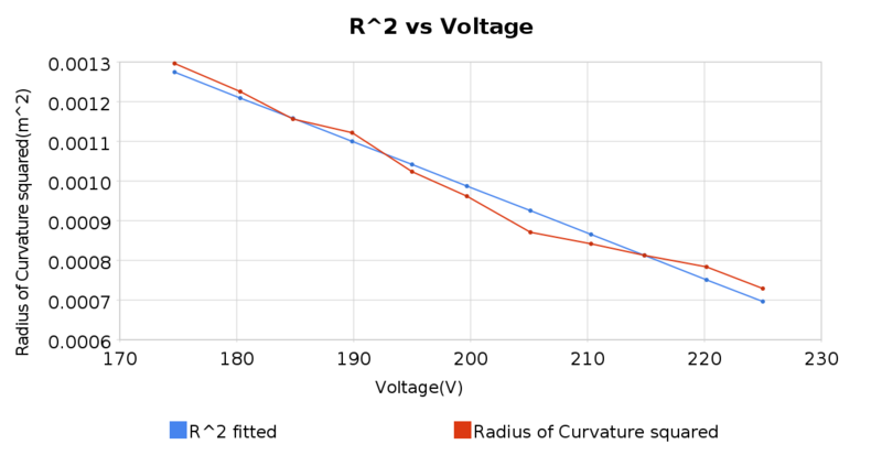 Image:R2 vs voltage.png