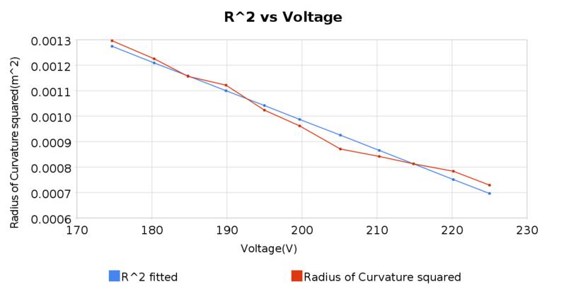 File:R2 vs voltage.png