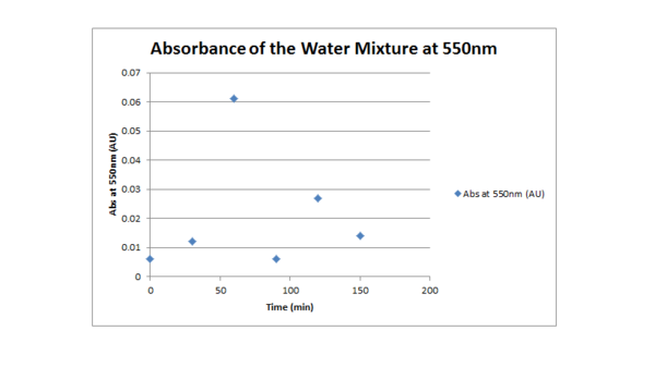 Abs 550 water 090711.png