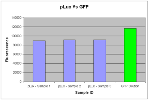Fig.1: Total Fluorescence of pTet-LuxR-pLux-GFP in vivo over 7 hours