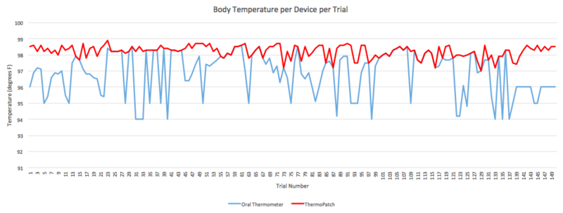 File:Morning Group 8 Thermo Patch Ninja Med data graph 1.png