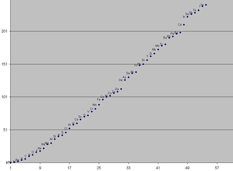 File:Atomos graph.jpg