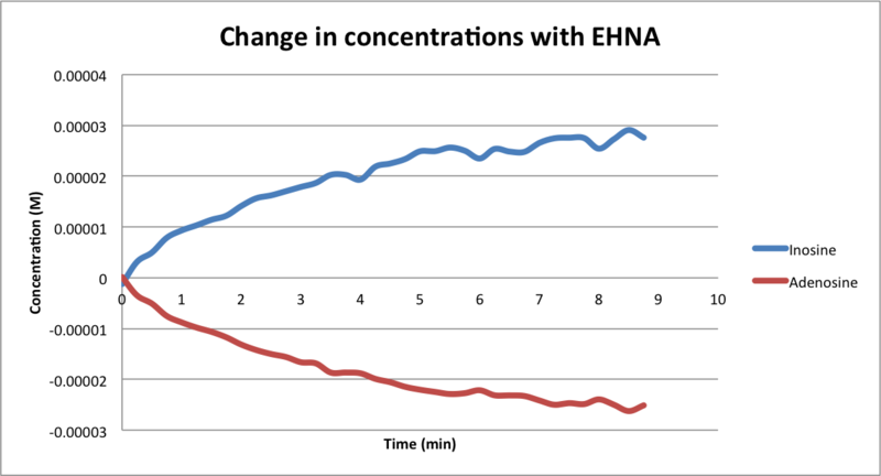 File:Change in concentrations with EHNA.png