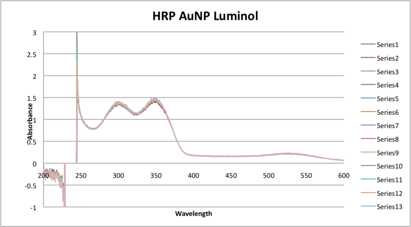 File:HRP AUNP luminol.png