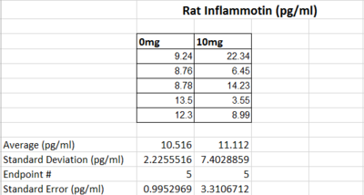 rat inflammotin table