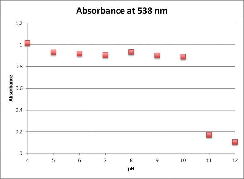 File:0mm fructose uv vis 538nm.png