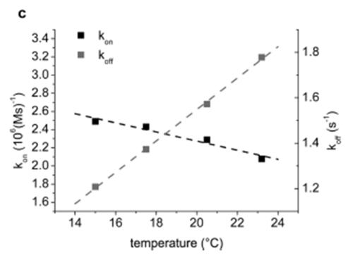 150217 LMS Temperature.png
