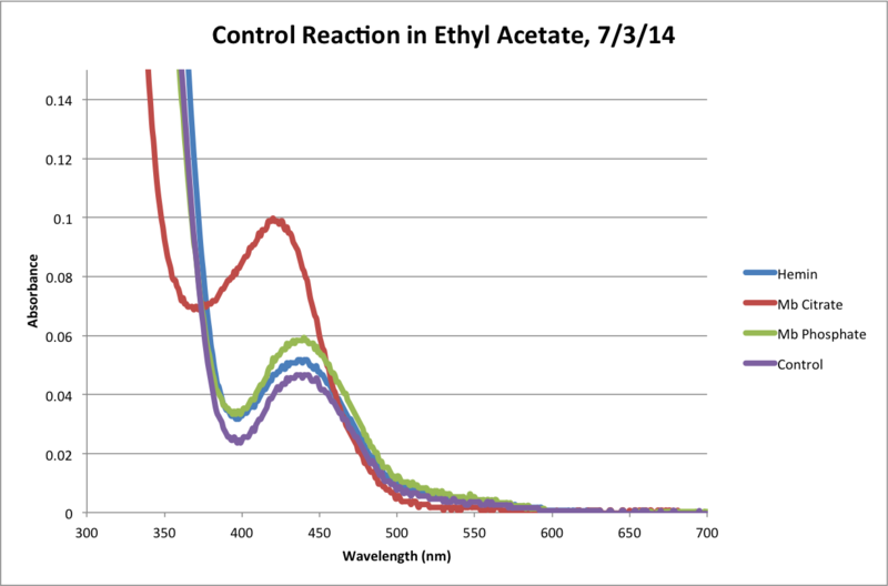 File:Ethyl Acetate Control Reaction 120Min Chart.png