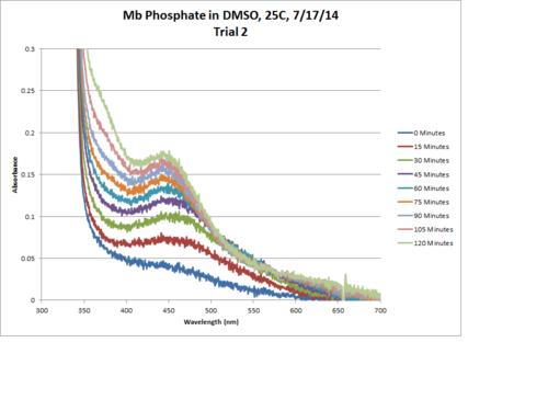 Mb Phosphate OPD H2O2 DMSO 25C Chart.png