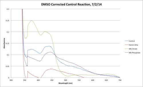 DMSO Control Reaction Final.png