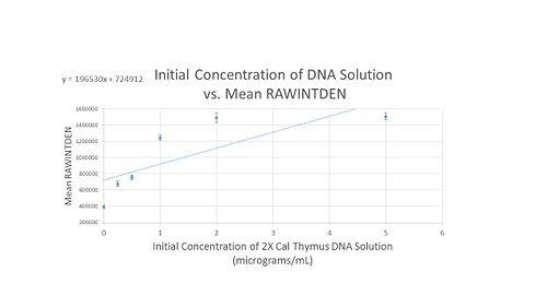 Group 9 Calibration Curve 1.jpg