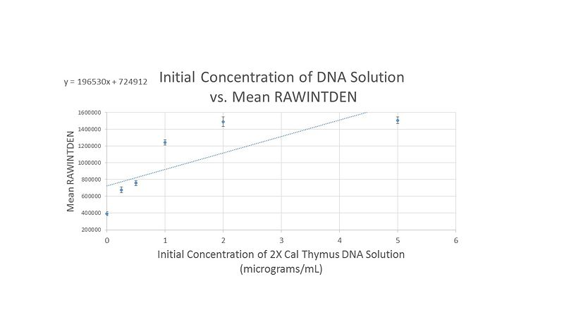 File:Group 9 Calibration Curve 1.jpg