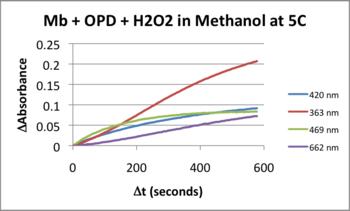 MRH20130402 5C Kinetics.png