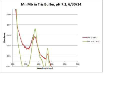 Mn Mb Tris Resuspended Graph.png
