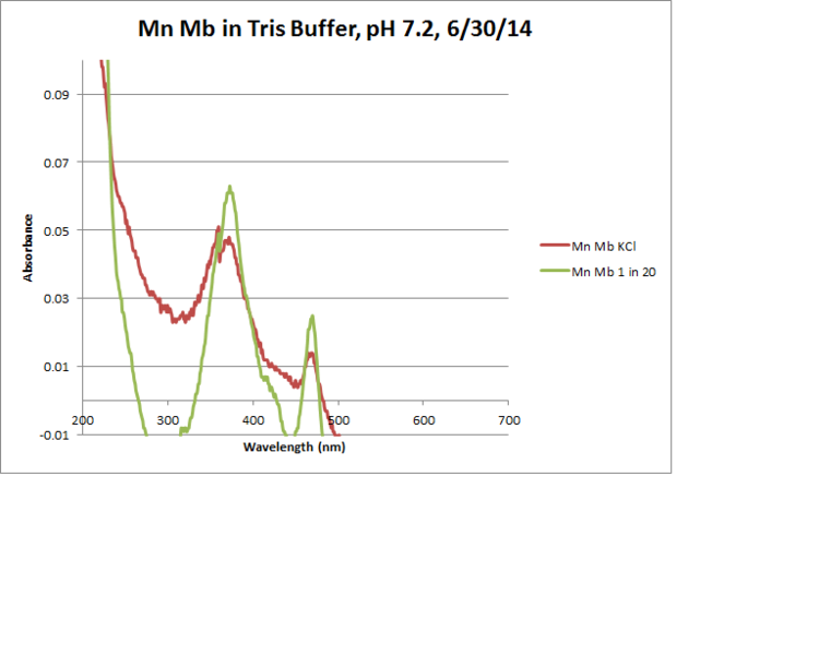 Image:Mn Mb Tris Resuspended Graph.png