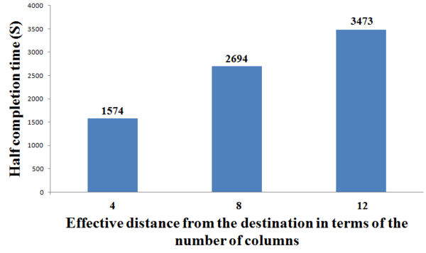 Figure 4. A plot of half completion time versus distance from goal.