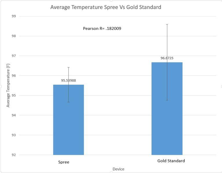 File:Temperaturegoldstandardvsspree.jpg