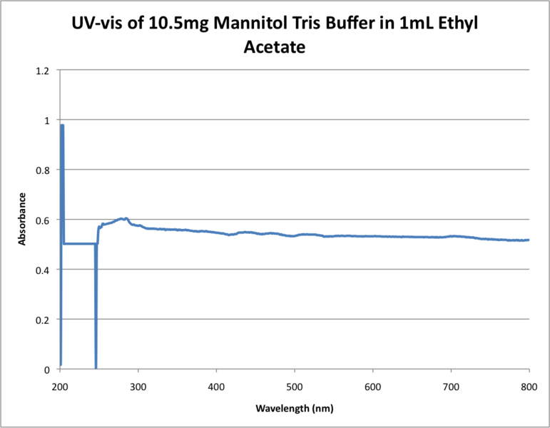File:UV-vis of 10.5mg Mannitol Tris Buffer in 1mL Ethyl Acetate .png