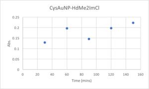 CysAuNP-HdMe2ImClvsTime.png