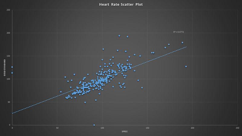 File:Heart Rate Scatter plot.jpg