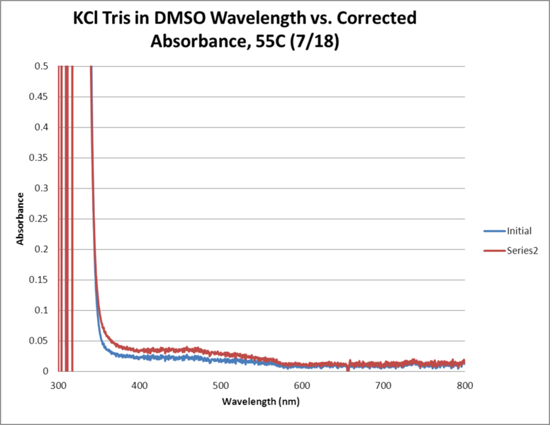Image:KCl Tris OPD H2O2 DMSO 55C WORKUP GRAPH.png