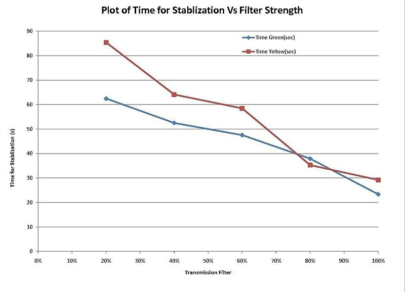 Planck's constant Graph 1.jpg