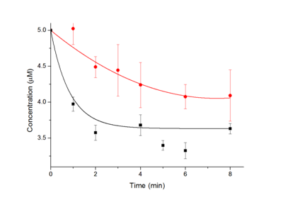 Figure 22. The kinetics of substrate cleavage with different Pb2+ concentration. [logic gate], [substrate]=5μM, Black line: [Cu2+], [VC]=100μM; Red line: [Cu2+], [VC]=10μM. (From BIOMOD Team Tianjin 2012.)