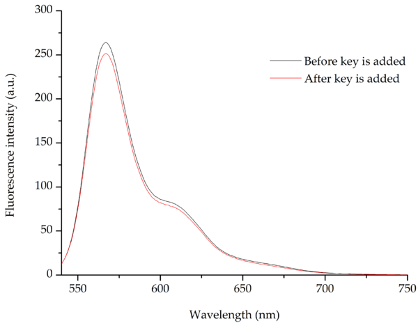 Figure 3: Fluorescence spectra before and after addition of the key, of a structure containing only one fluorophore (Cy3). The spectra shows a small decrease in the intensity upon addition of the key, corresponding to a dilution of the sample.