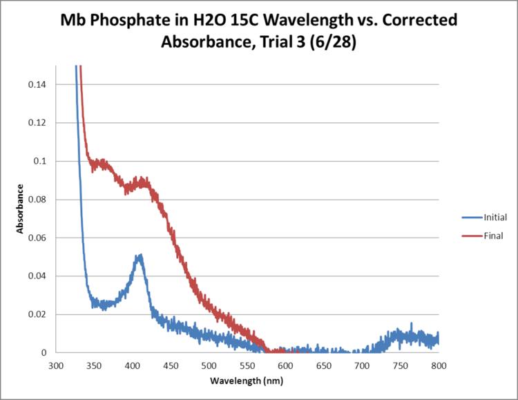 Mb Phosphate OPD H2O 15C Trial3 GRAPH.png