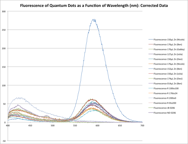 File:20140221 fluorescence QD as fn of wavelength.png