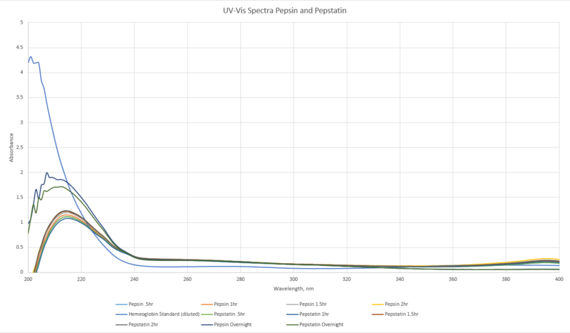 File:9.25.13 cmj UVVIS pepsinpepstatin.png
