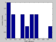 Fig. 9a Histogram of FRET efficiencies; negative control