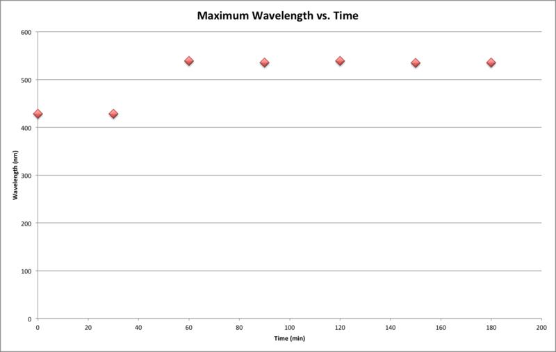 File:MaximumWavelength092016.png