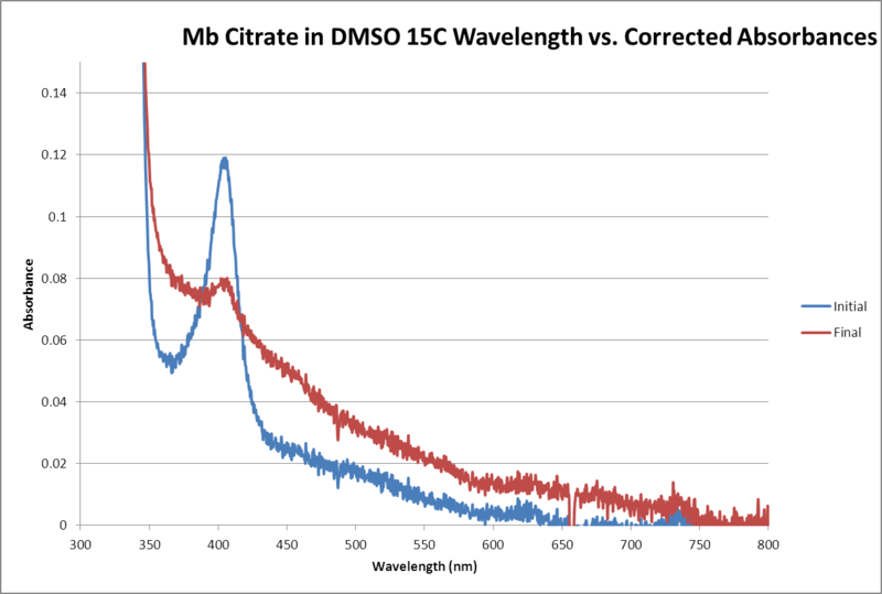 File:Mb Citrate OPD H2O2 DMSO 15C WORKUP GRAPH.png