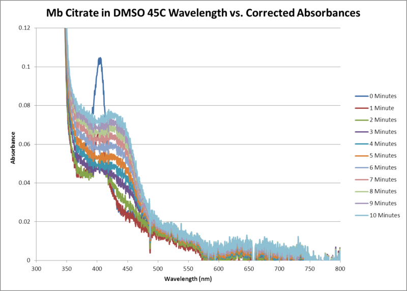 File:Mb Citrate OPD H2O2 DMSO 45C SEQUENTIAL WORKUP GRAPH.png