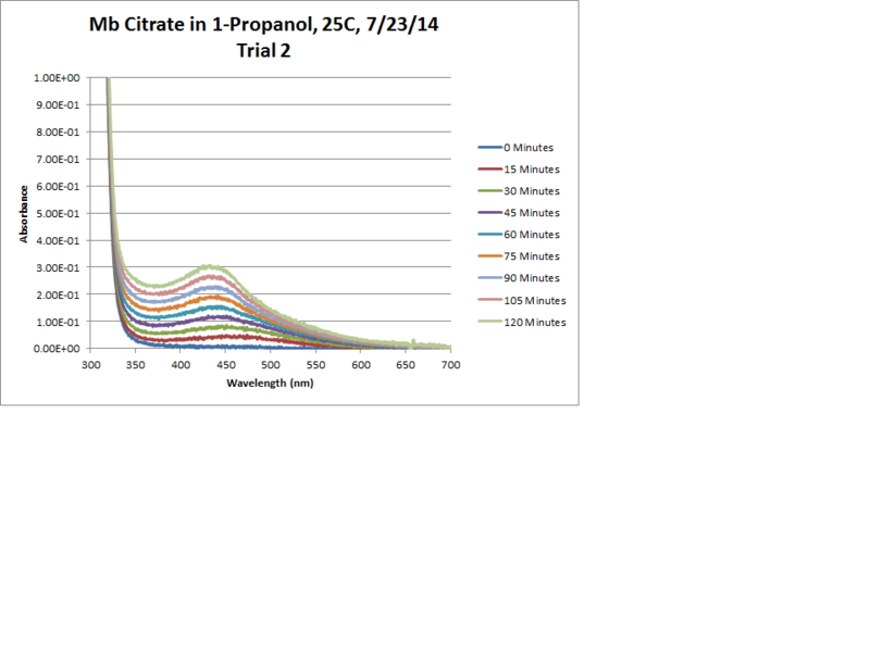 Image:Mb Citrate OPD H2O2 Propanol 25C Trial2 Chart.png