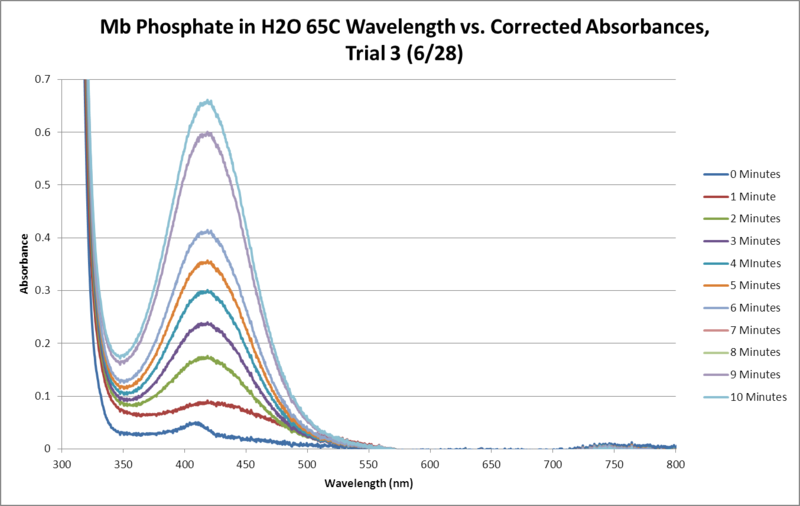 File:Mb Phosphate OPD H2O 65C Trial3 SEQUENTIAL GRAPH.png