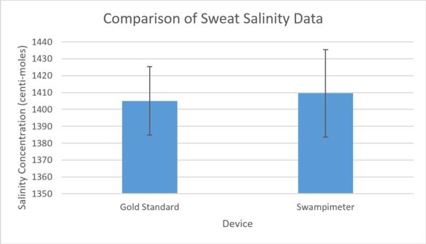 Graphical Representation of Device Measurement Comparison