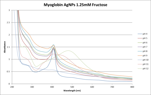 1.25mM fructose absorbance vs wavelength.png